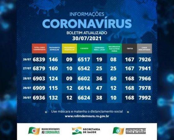 Boletim com dados sobre o coronavírus em Rolim de Moura desta sexta-feira (30)
