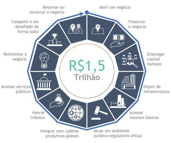 Portal recebe propostas para auxiliar na redução do Custo Brasil